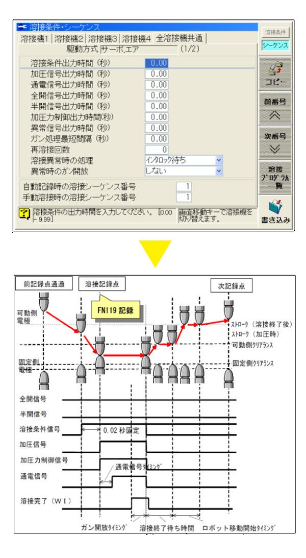 スポット溶接の教示画像