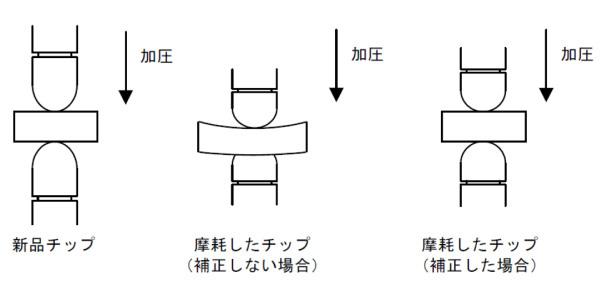 自動位置補正の解説図