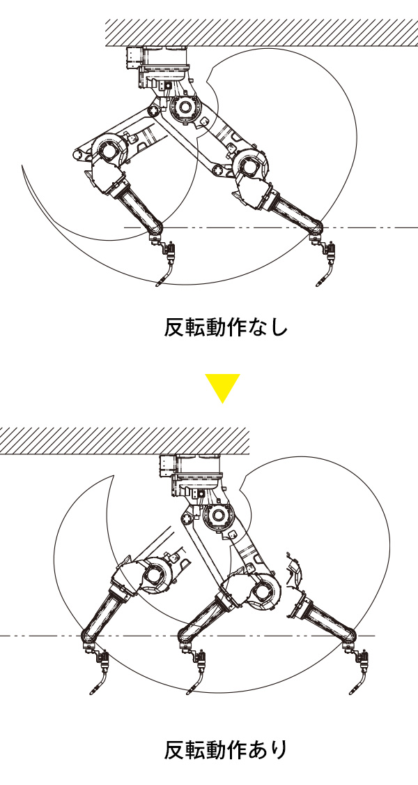 従来機種と反転動作の比較図