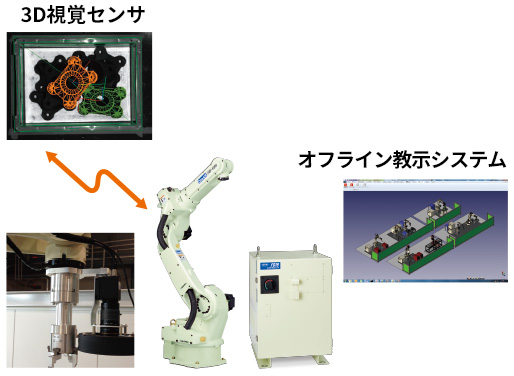 """市販の周辺機器が""""つながる""""ことでシステムをグレードアップ 画像"""