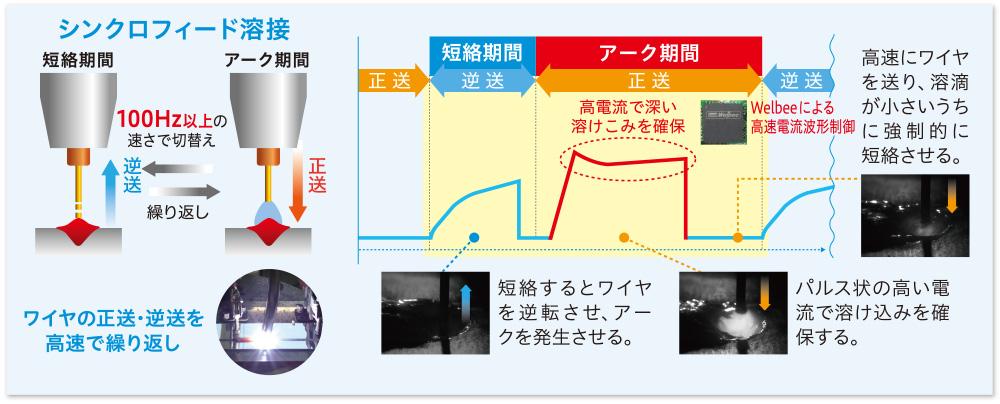 スパッタが多く出やすい200A以上でも低スパッタを実現。従来種とのスパッタ比較図