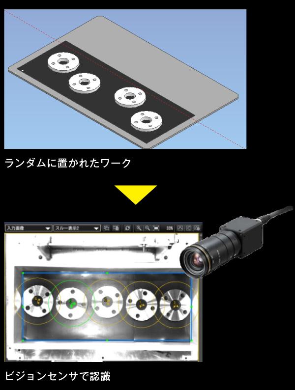 2D视觉传感器機能の解説図