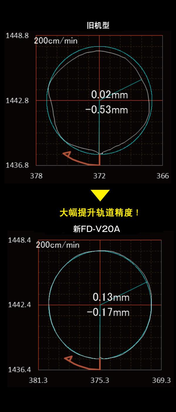 在大范围实现高轨迹精度。