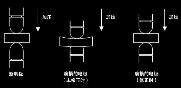 可在磨损量检测执行之后的点焊命令时自动进行位置修正。
