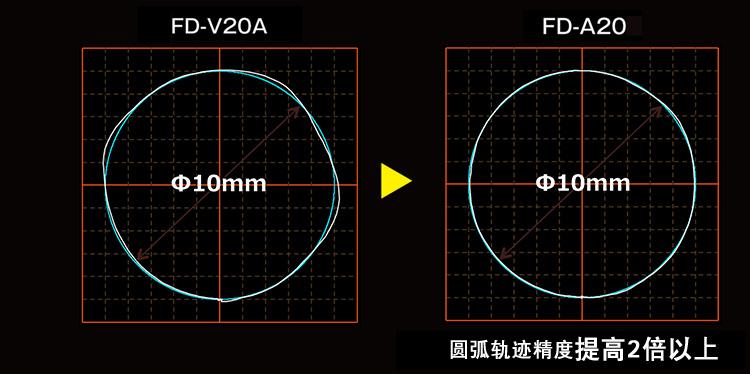 """使用本公司的离线编程软件""""FD-ST"""",可从CAD数据自动生成激光切割的作业程序。"""