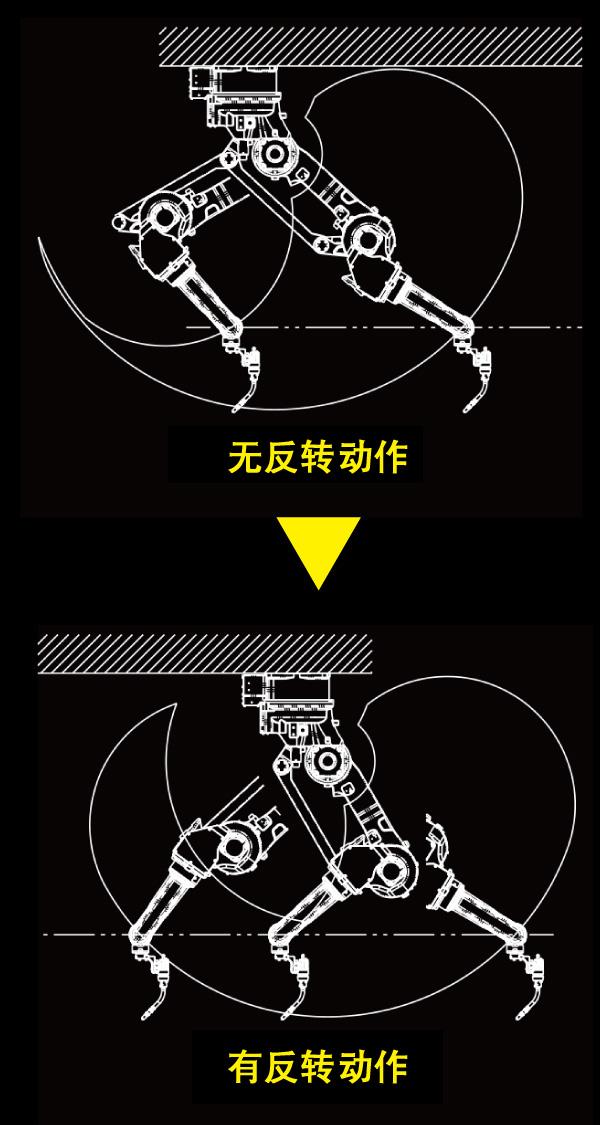 虽然采用并行连杆结构,但可实现第3轴的反转动作,可对应机器人吊装。