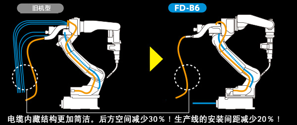 Synchro-feed焊接需要的电缆全部内藏。避免手臂后方的干扰。内藏信号线和空气软管,支持各种先进工具的搭载使用。