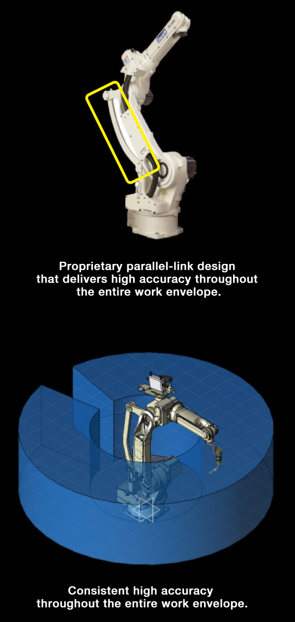Proprietary parallel-link design that delivers high accuracy throughout the entire work envelope.