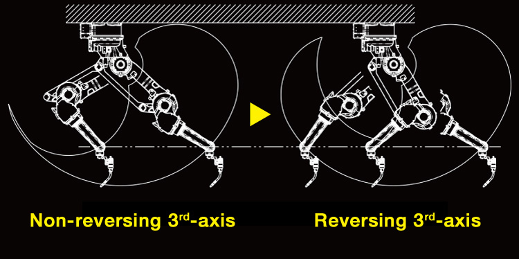 Even though it uses a parallel link structure, optional reverse rotation of the 3rd-axis is enabled, supporting expanded work envelope to the rear of the robot.