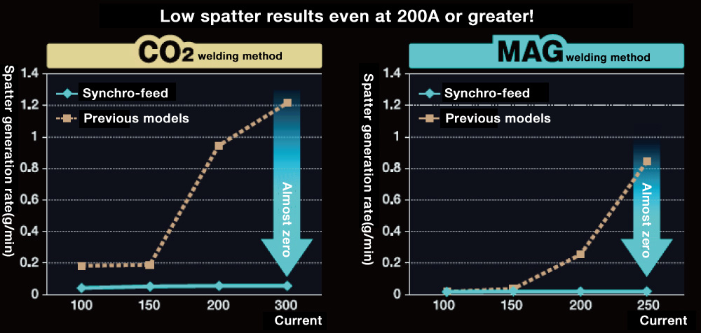 Low spatter results even at 200A or greater!